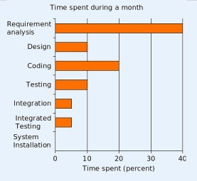 An example of time spent on various activities during Requirements' study