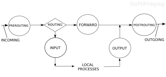 Simple Stateful Load Balancer with iptables and NAT