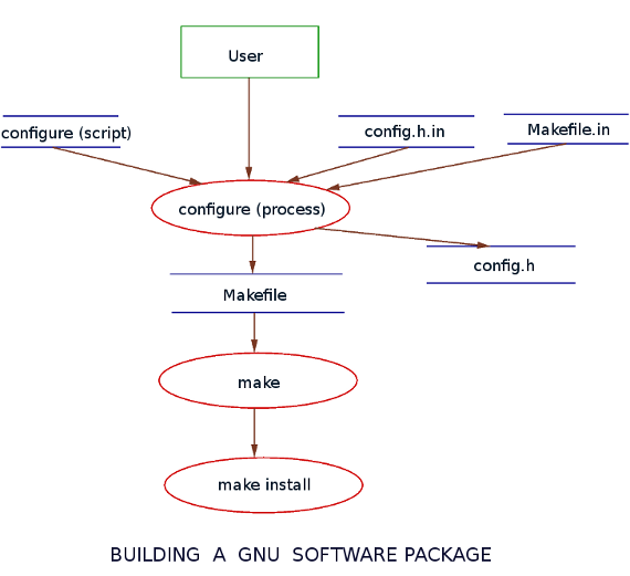 Building GNU SOFTWARE