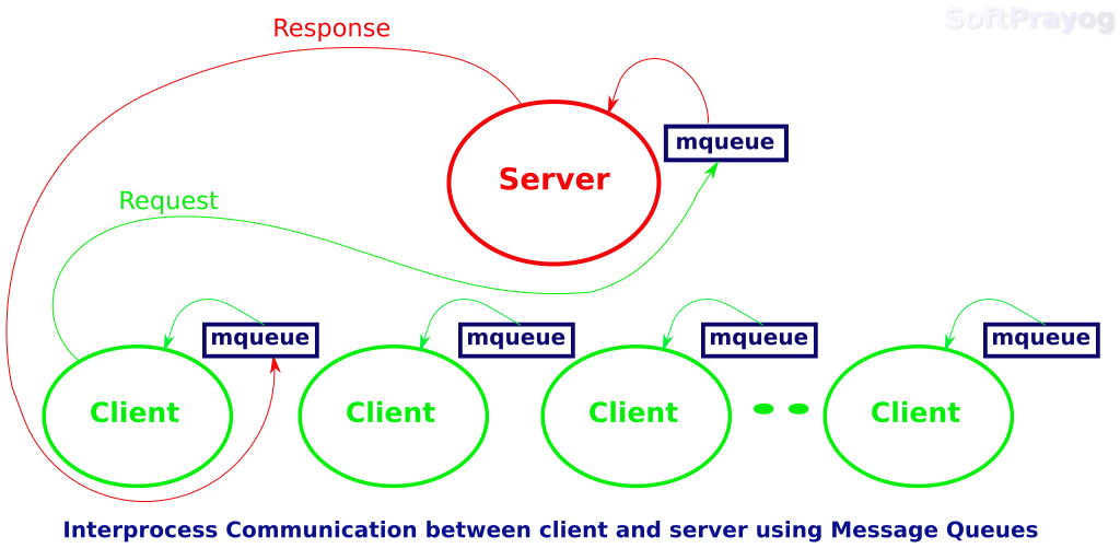Interprocess communication between client and server using message queues