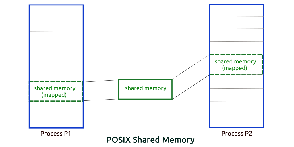 Interprocess communication using POSIX Shared Memory in Linux