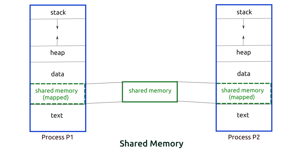 interprocess communication using system v shared memory in