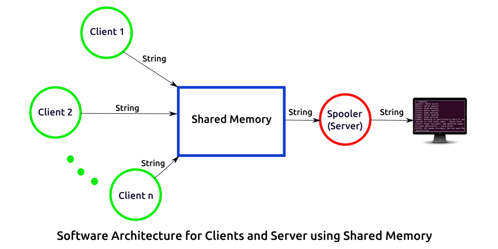 Software Architecture for Clients and Server using Shared Memory