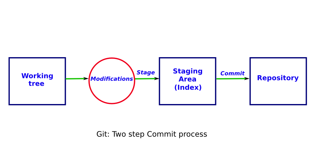 Git: Two step commit process