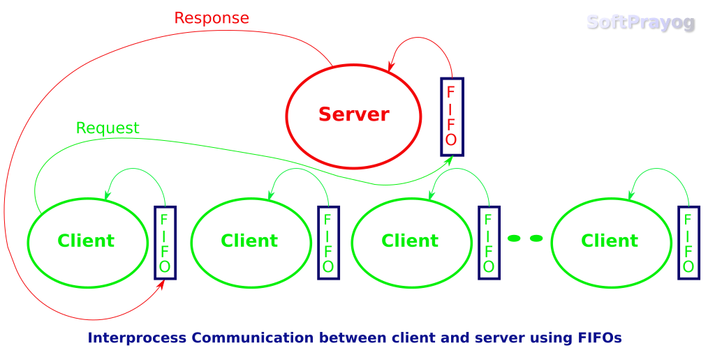 Interprocess Communication between client and server using FIFOs
