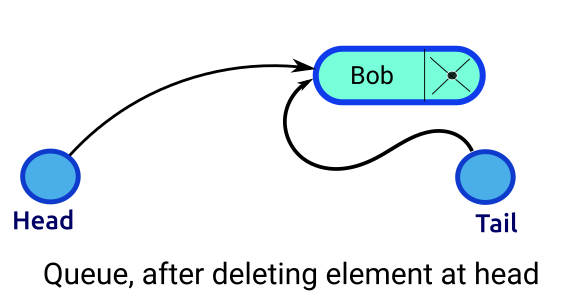 Queue, after deletion of head element