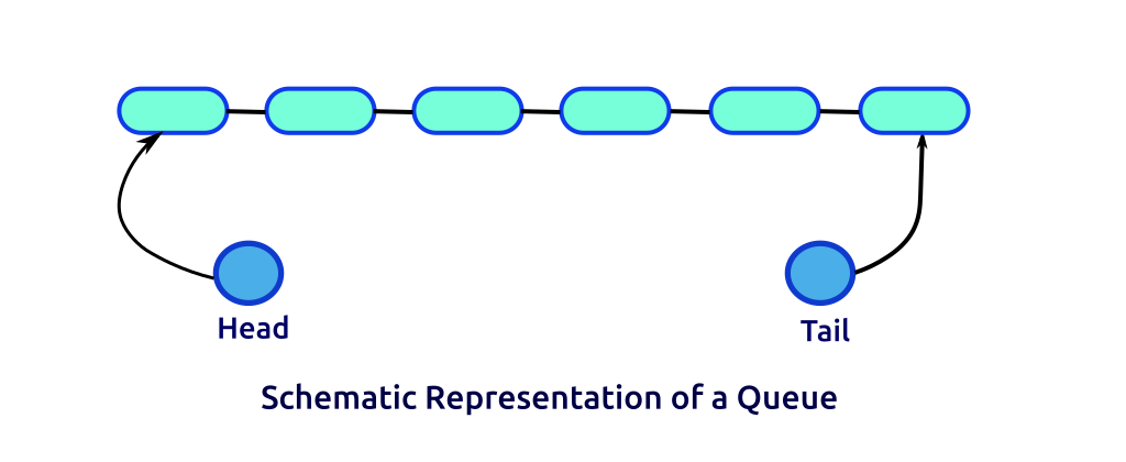 Schematic representation of a queue