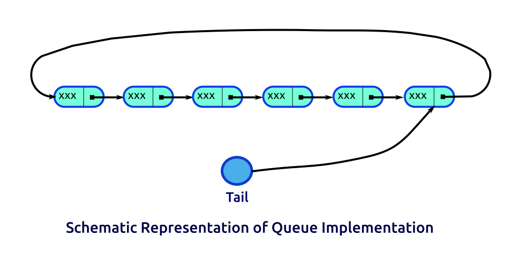 Schematic representation of queue implementation
