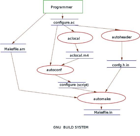 GNU build system