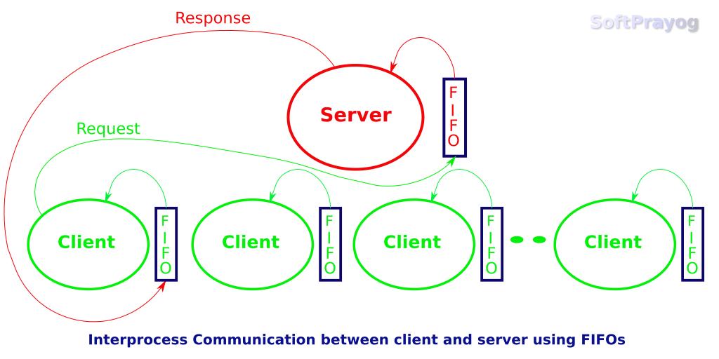Interprocess communication using fifo