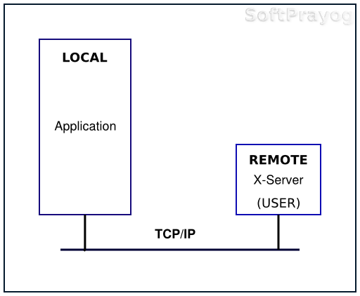 Remote display with X server