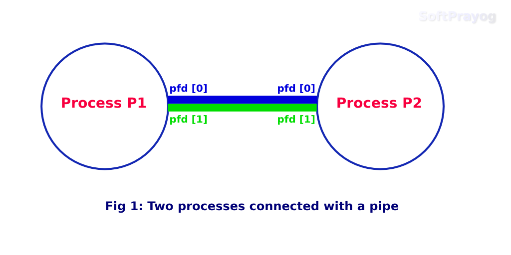 Two processes connected with a pipe