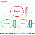 Interprocess communication using FIFOs in Linux