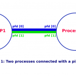 Interprocess communication using pipes in Linux