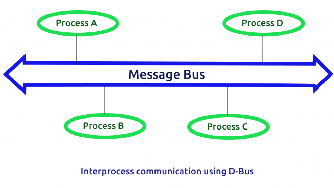 D-Bus Tutorial | SoftPrayog
