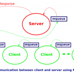 Interprocess communication using POSIX message queues in Linux