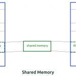 Interprocess communication using System V Shared Memory in Linux