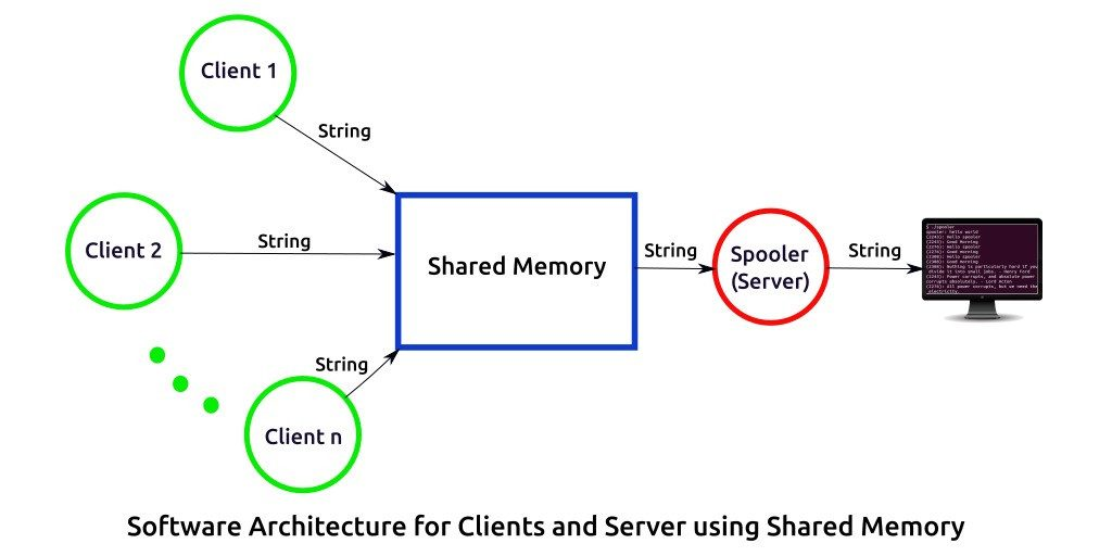 Server and clients using shared memory